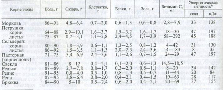spisok-ovoshchej-u-kotoryh-edyat-korni-2.jpg