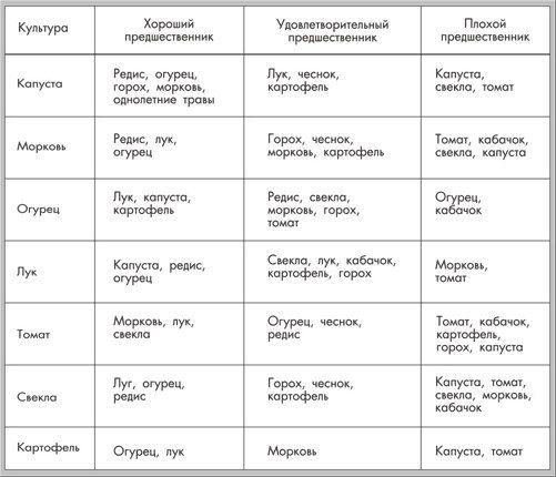 tablica-1_sovmestimost-kultur.png