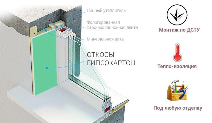 otkosy-iz-gipsokartona-plyusy-i-minusy-konstrukcij-12.jpg