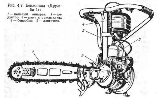 shema-motopily-druzhba.jpg