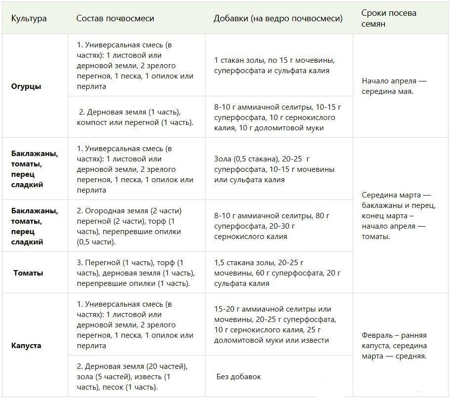 Sostav-pochvogrunta-dlya-raznykh-kultur.jpg