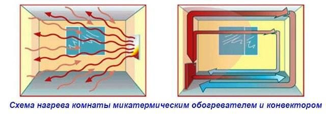 Infrakrasnyj-i-konvektivnyj-obogrev.jpg