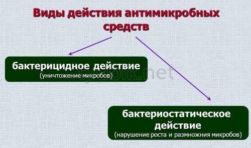 1519898234_vidy-deystviya.jpg