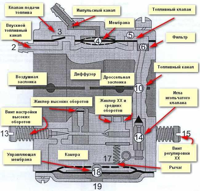 konstrukcija-karbjuratora-benzinovogo-trimmera-1.jpg