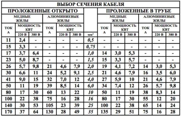 raschet-secheniya-provodnika-600x386.jpg