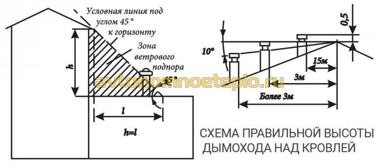 1479048738_shema-rascheta-vysoty-truby-dymoudaleniya-nad-kryshey.jpg