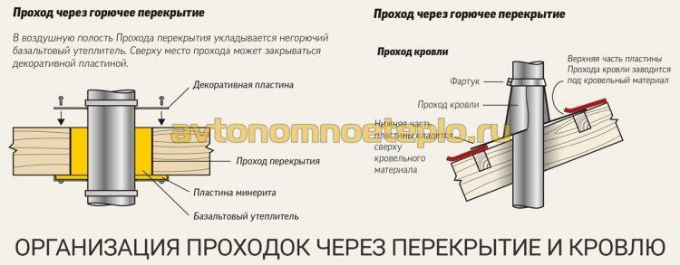 1479048788_mezhetazhnaya-i-krovelnaya-dymohodnaya-prohodka-v-derevyannom-dome.jpg