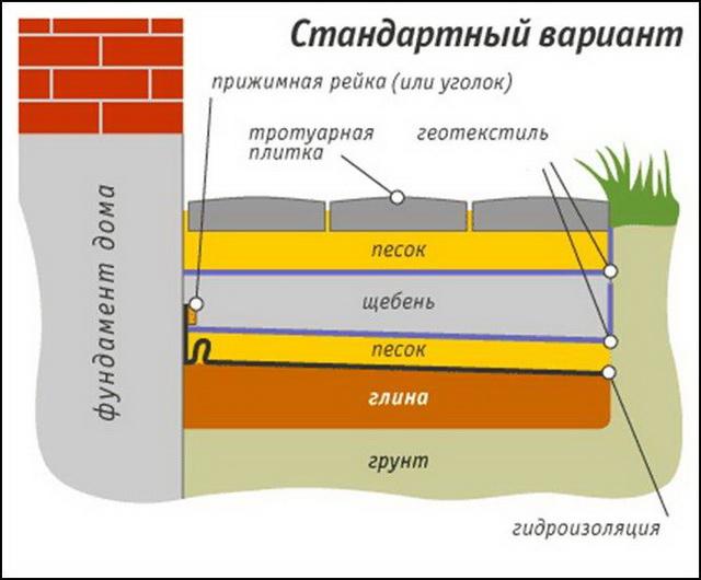 Uteplennaya-myagkaya-otmostka-standart.jpg