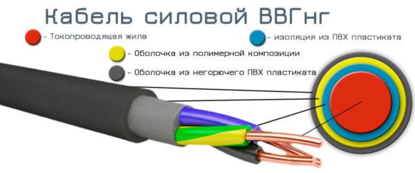 stroenie-kabelya-vvgng-600x250.jpg