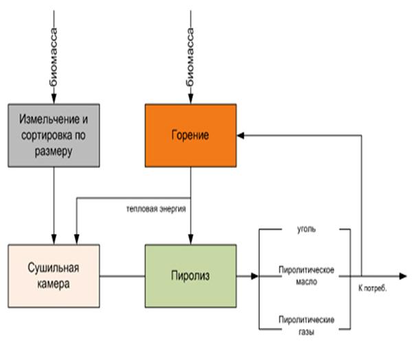 shema-piroliza-drevesinyi.jpg
