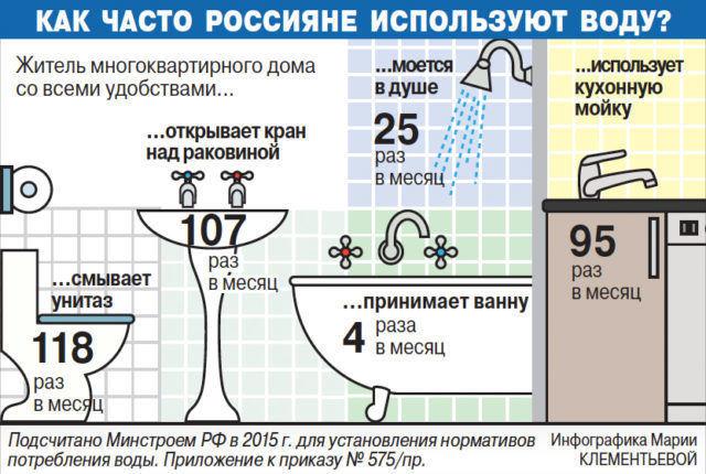 Использование воды россиянами