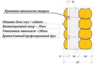 Uteplenie-brusovogo-doma-snaruzhi-penoplastom-2-300x206.jpg