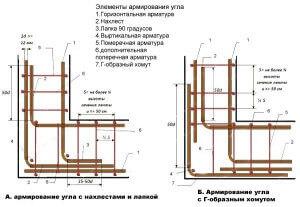 Sposobyi-armirovaniya-ugla-u-fundamenta-300x207.jpg